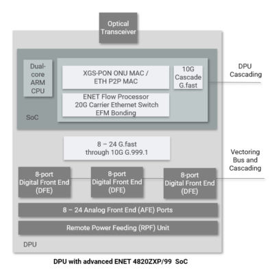 DPU ENET4820ZXP.99